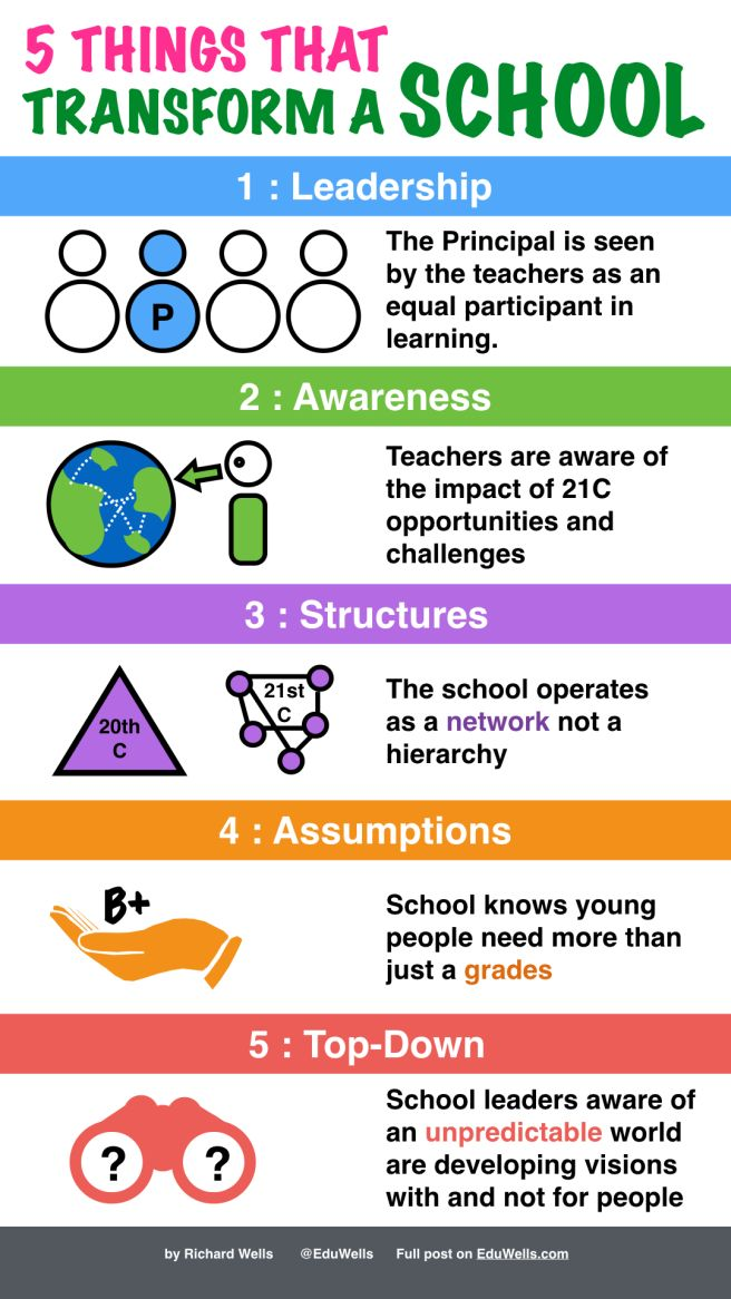 School Bus Bullying Case Study   Reducing Bullying on Buses Australian Institute for Teaching and School Leadership Educational leadership case study examples