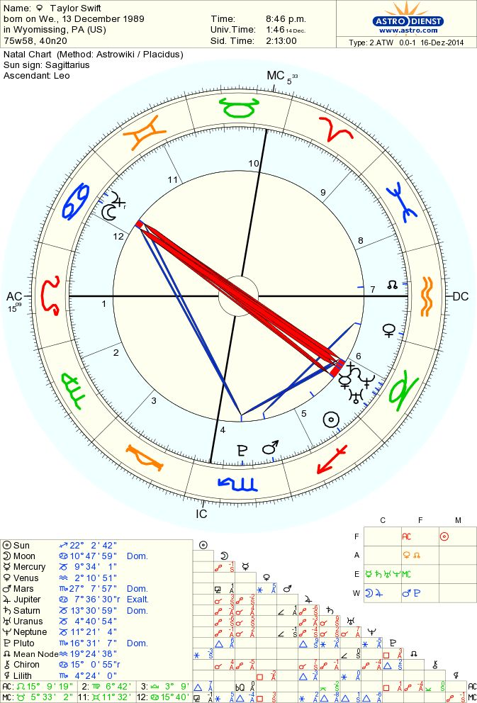 Taylor Swift Astrological Reading - Birth Chart Analysis - Sagittarius Sun, Cancer Moon, Leo Ascendent - her many relationships, music, popularity & personality #astrology #zodiacsigns