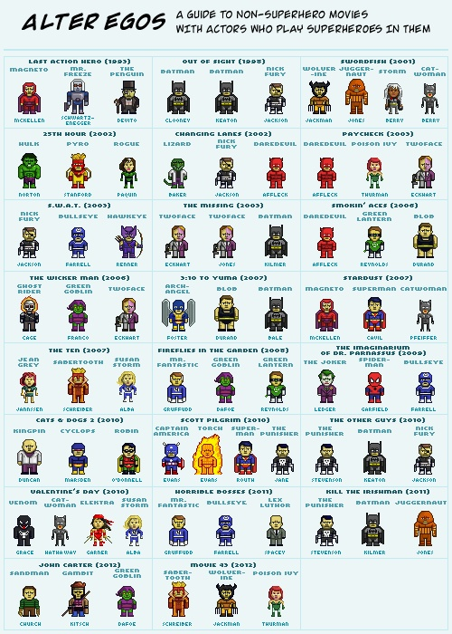 Alter egos a guide to non superhero movies with actors who play superheroes in them the title - Liste de super heros femme ...