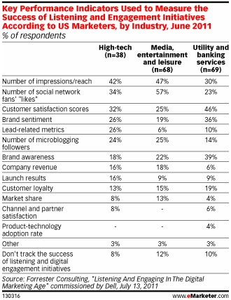 A vállalati közösségi média kommunikáció mérési módjainak gyakorisága, a leginkább érintett vállalati területek - Forrester Consulting