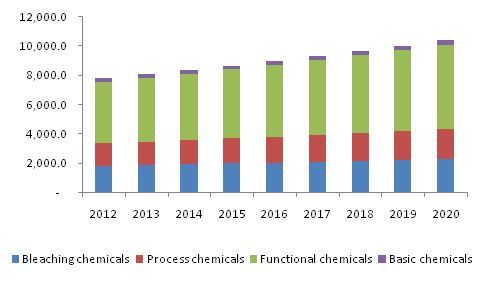 Specialty Pulp And Paper Chemicals Market Revenue Is Poised To Reach $25.71 Billion By 2020: Grand View Research, Inc.