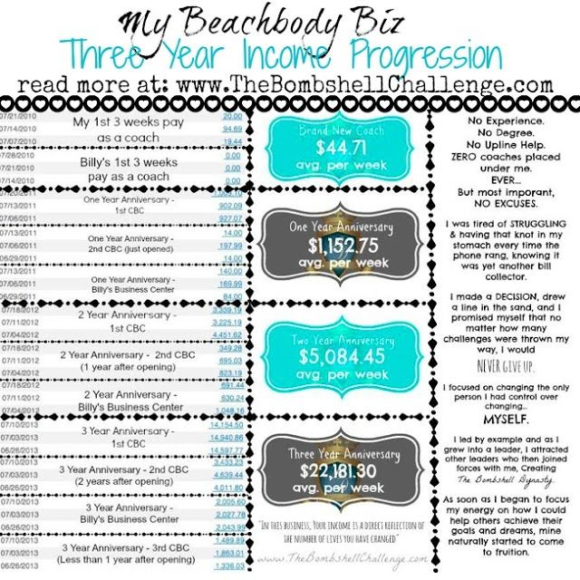 """My income progression as a Beachbody Coach  (Year 1 through 3) http://lindsaymatway.blogspot.com/p/apply-to-be-coach.html  """"& because this biz takes WORK...  Beachbody does not guarantee any level of success or income from the Team Beachbody Coach Opportunity. Each Team Beachbody Coach income depends on his or her own efforts, diligence and skill."""""""