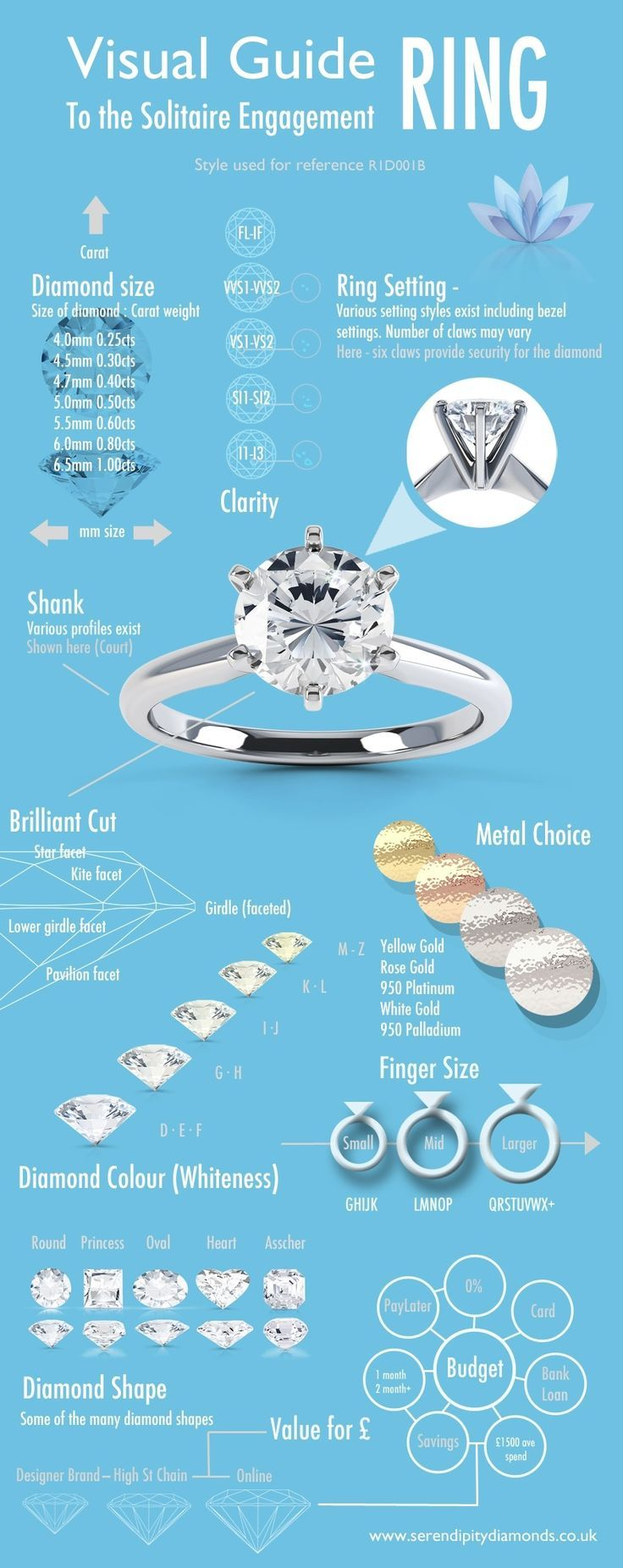 interesting....at the bottom does that mean that buying a ring online is cheaper for a bigger diamond?   A visual guide to the solitaire engagement ring