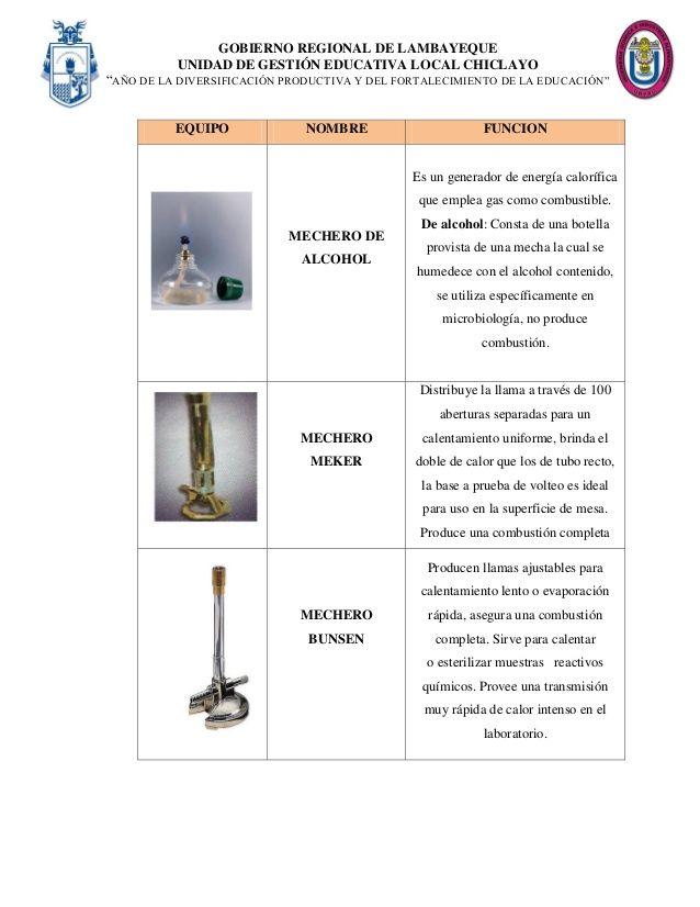 uso del chisquero quimica