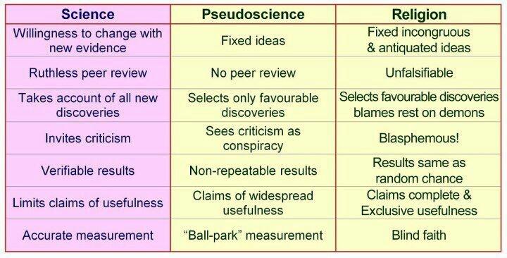 Demarcation in Philosophy of Science Essay Paper