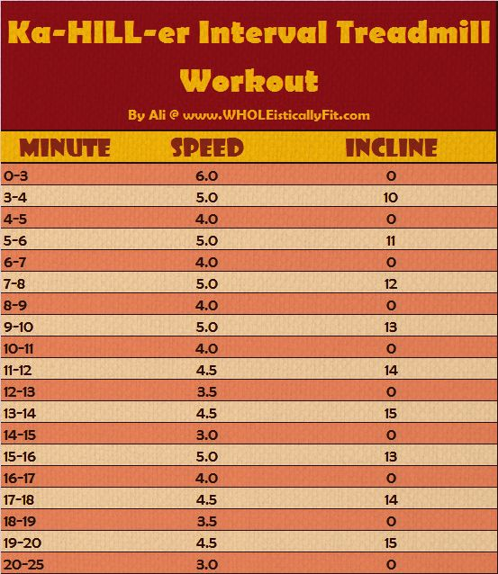 Treadmill Interval Workouts: 20 Best Treadmill Workouts Images On Pinterest