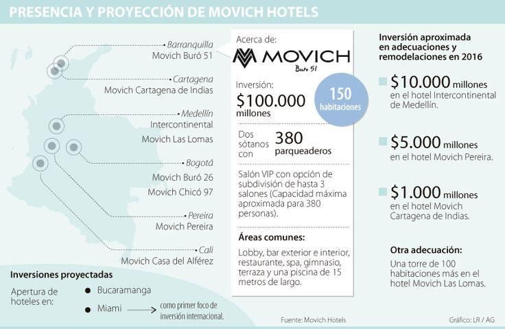 Cadena hotelera Movich espera cerrar el año con ventas por $100.000 millones