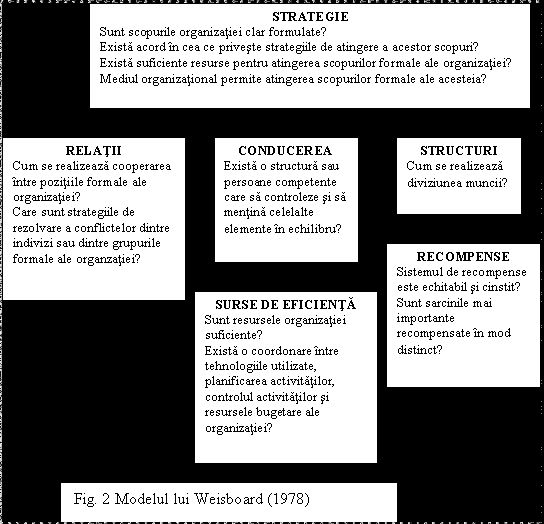 Modele de diagnoza organizationala collecting ) Pinterest - acord form
