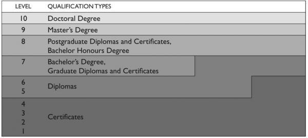 Understanding New Zealand qualifications » NZQA