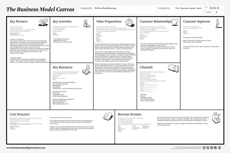 Kulture Kaleidoscope Business Models Pinterest