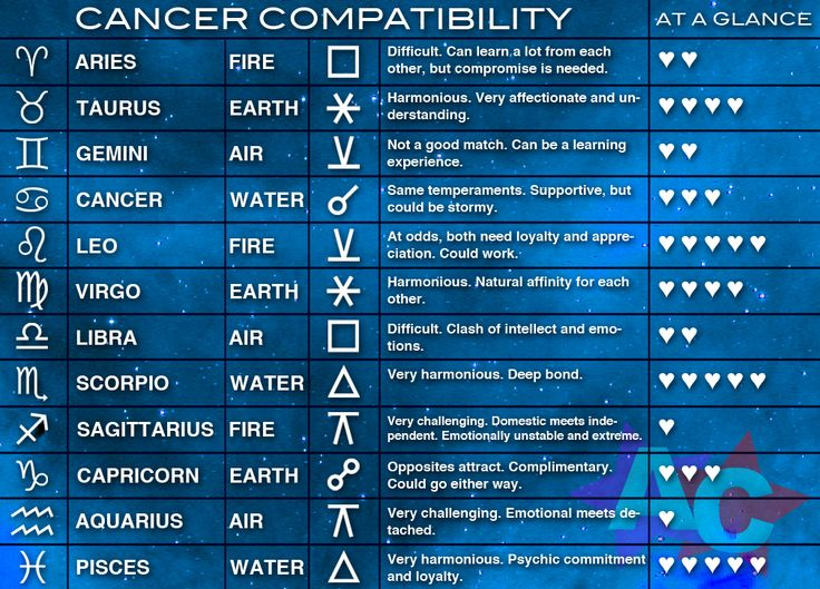 Cancer astrology dating compatibility zodiac cancer