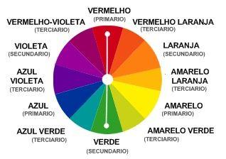 Harmonia das cores. Cores-complementares1 Fonte: http://www.amopintar.com/harmonia-das-cores/