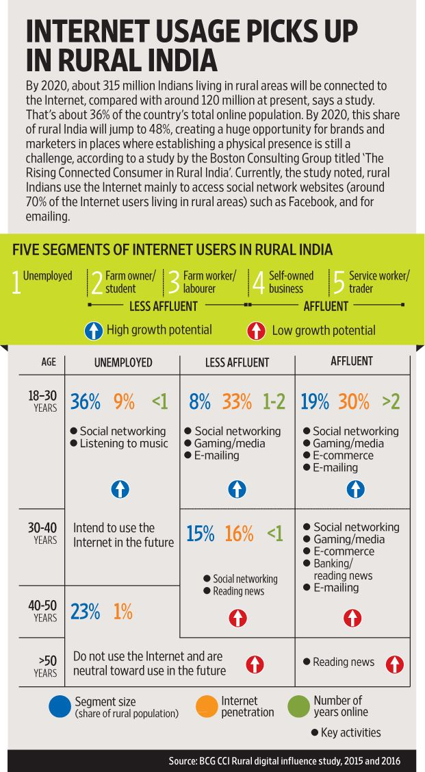 Best options for internet in rural areas