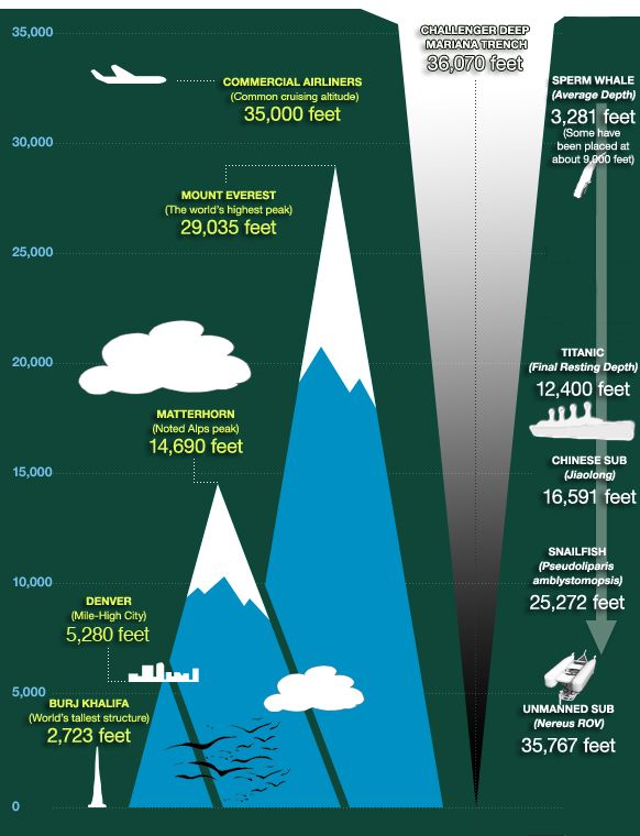 Google Image Result for http://deepseachallenge.com/wp-content/uploads/2012/03/mariana-trench-graphic-30812.jpg