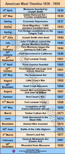 The American West History Events Printable Timeline Poster