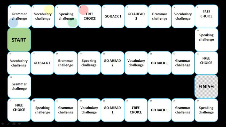 At the beginning of February, Svetlana Kandybovich from ELT-CATIONasked me if I would design a board game template in PowerPoint for her. I had some free time and I was happy to help because Svetl...