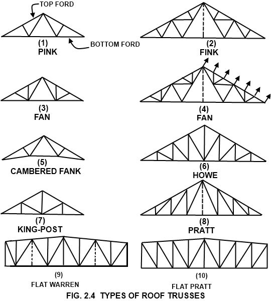 Types of roof trusses stuff to buy pinterest roof for Order roof trusses online