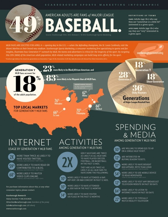 16 Best Baseball Infographics Images On Pinterest