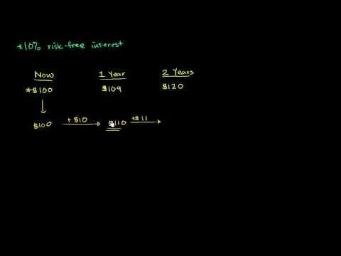 Time Value of Money Video // Kahn academy