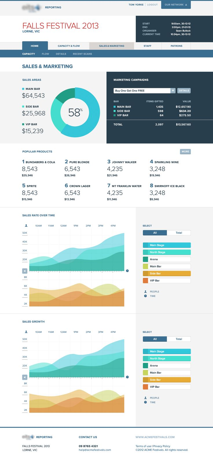 Festival-sale-marketing-dashboard user interface