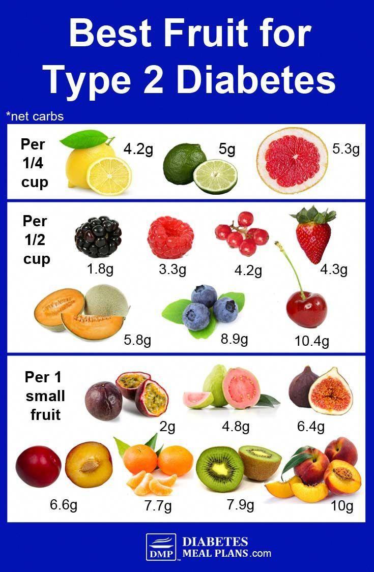Best Fruit For Diabetes: By Net Carbs #type2diabetesrelief
