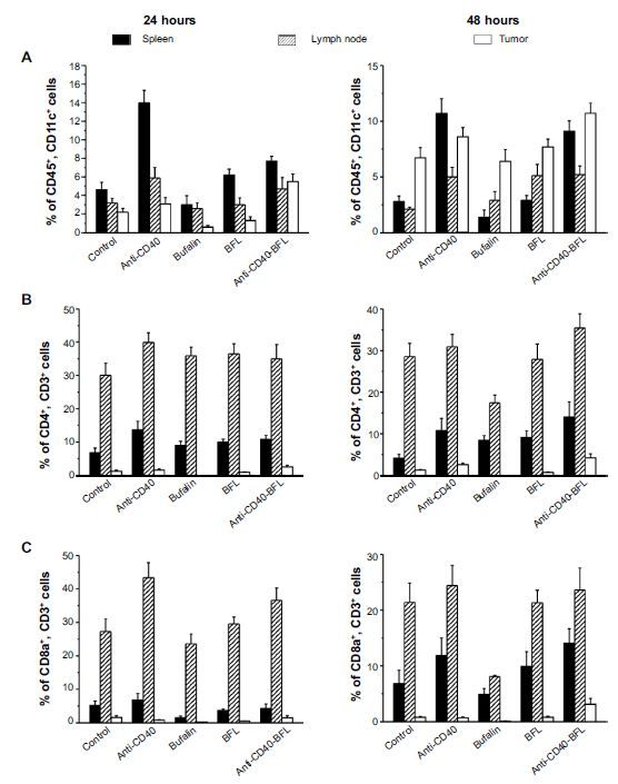 9 best Immunoliposome co-delivery of bufalin and anti-CD40