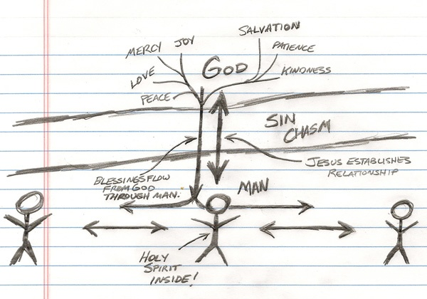 forming a relationship with jesus