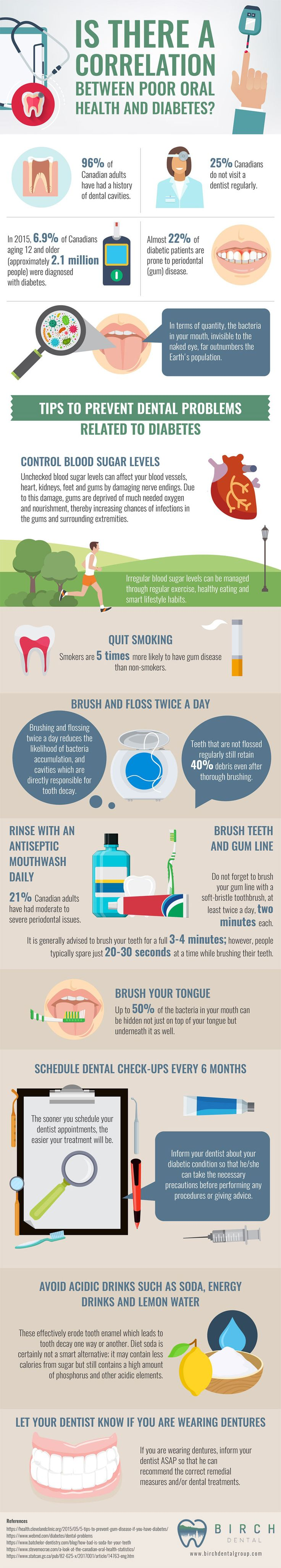 Oral Hygiene & Diabetes Correlation