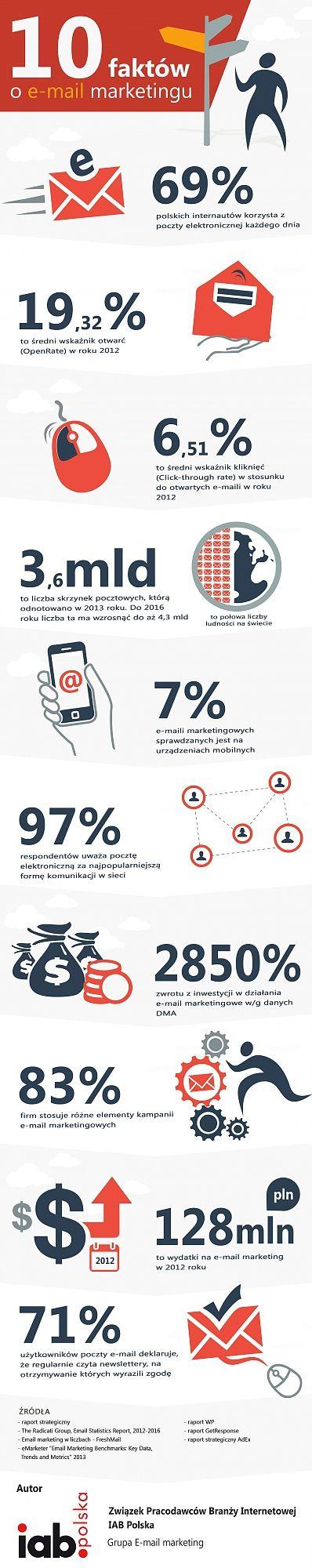 10 najważniejszych faktów e-mail marketingu (infografika)