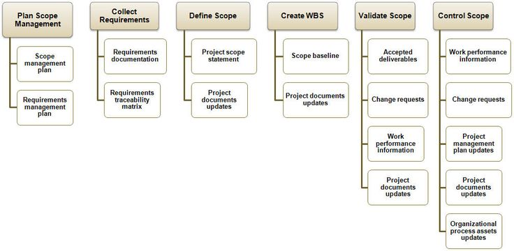 Figure 3-5 Project Management PMP Pinterest Pop up window - project completion report