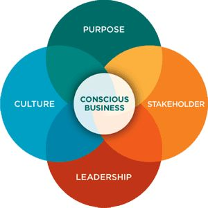 Conscious capitalism offers a holistic approach that puts people and moral conscience at the center of business practices.