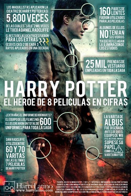 Algunos datos curiosos sobre las 8 películas de Harry Potter