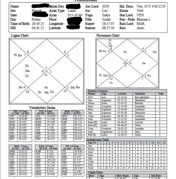 astrosage weekly leo horoscope