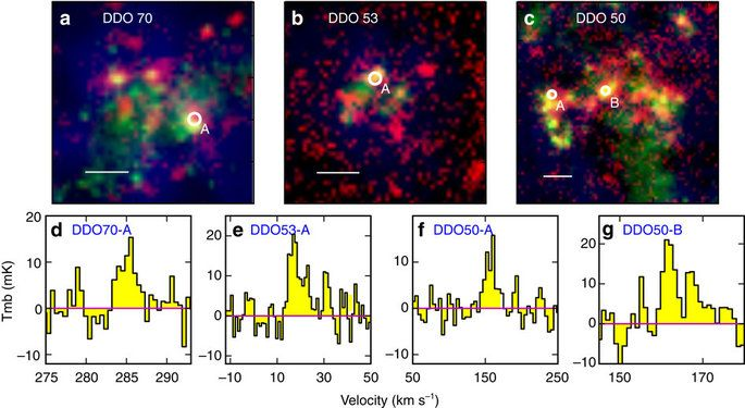 Extremely metal-poor galaxies in the local universe are the best analogues to investigating the interstellar medium at a quasi-primitive environment in the early universe.