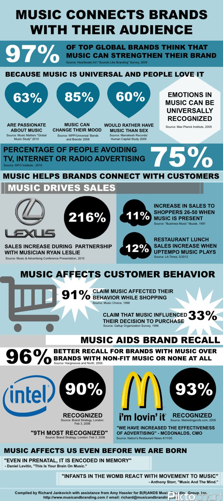 Best 8 sound music images on pinterest infographic social media how can music connect brands with their audience infographic fandeluxe Images