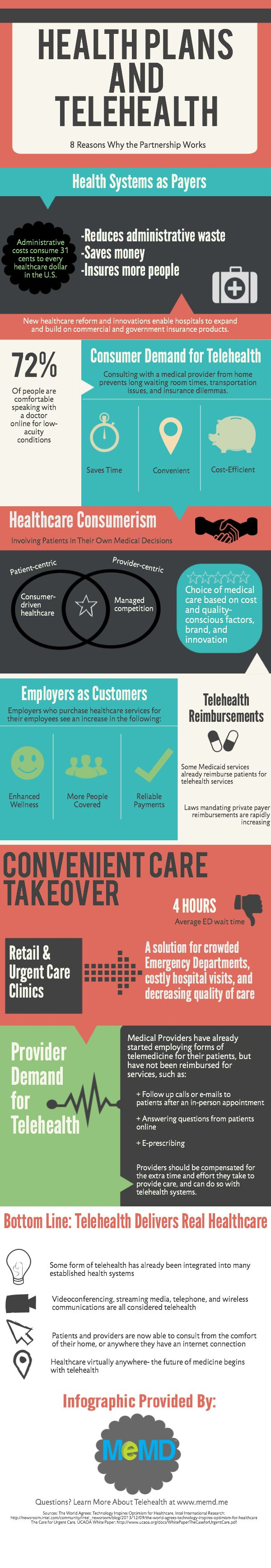 The Implementation of Telehealth Into Health Plans [Infographic] - MeMD