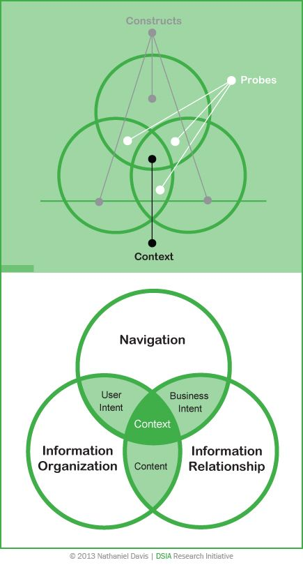 IA Common Set Together, contexts, probes, and constructs produce an IA common set. We see a common pattern of context, probes, and constructs in the creation of any UX design work product, across all UX design practice verticals. The Venn diagram illustrates the IA common set.