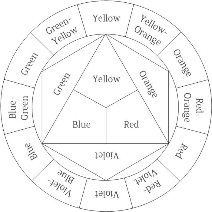 Blank Multiplication Wheel To 15