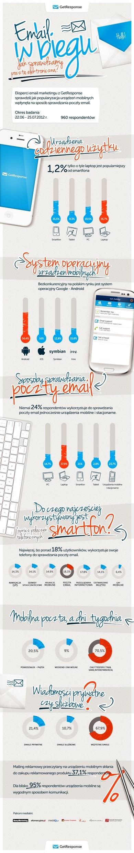 """""""Email w biegu"""": jak dziś sprawdzamy pocztę elektroniczną? (raport + infografika) - Mediarun.pl"""