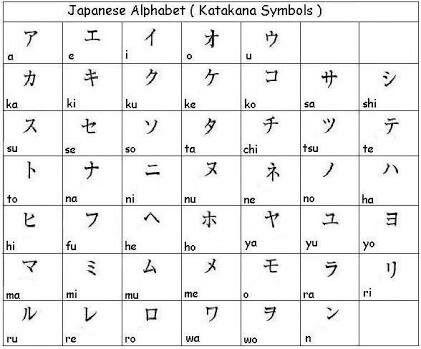 24 best Learning Japanese images on Pinterest Japanese language - hiragana alphabet chart