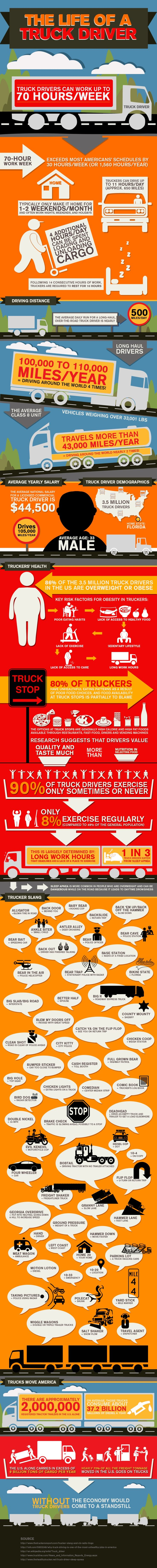 The Life of a Truck Driver Infographic #Trucking #Truckers #SemiTrucks: