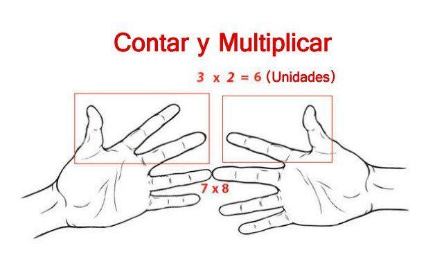 Tablas con tus dedos