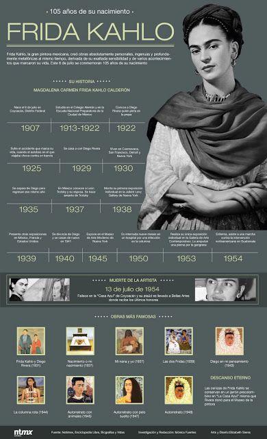 Infografía Frida Kahlo