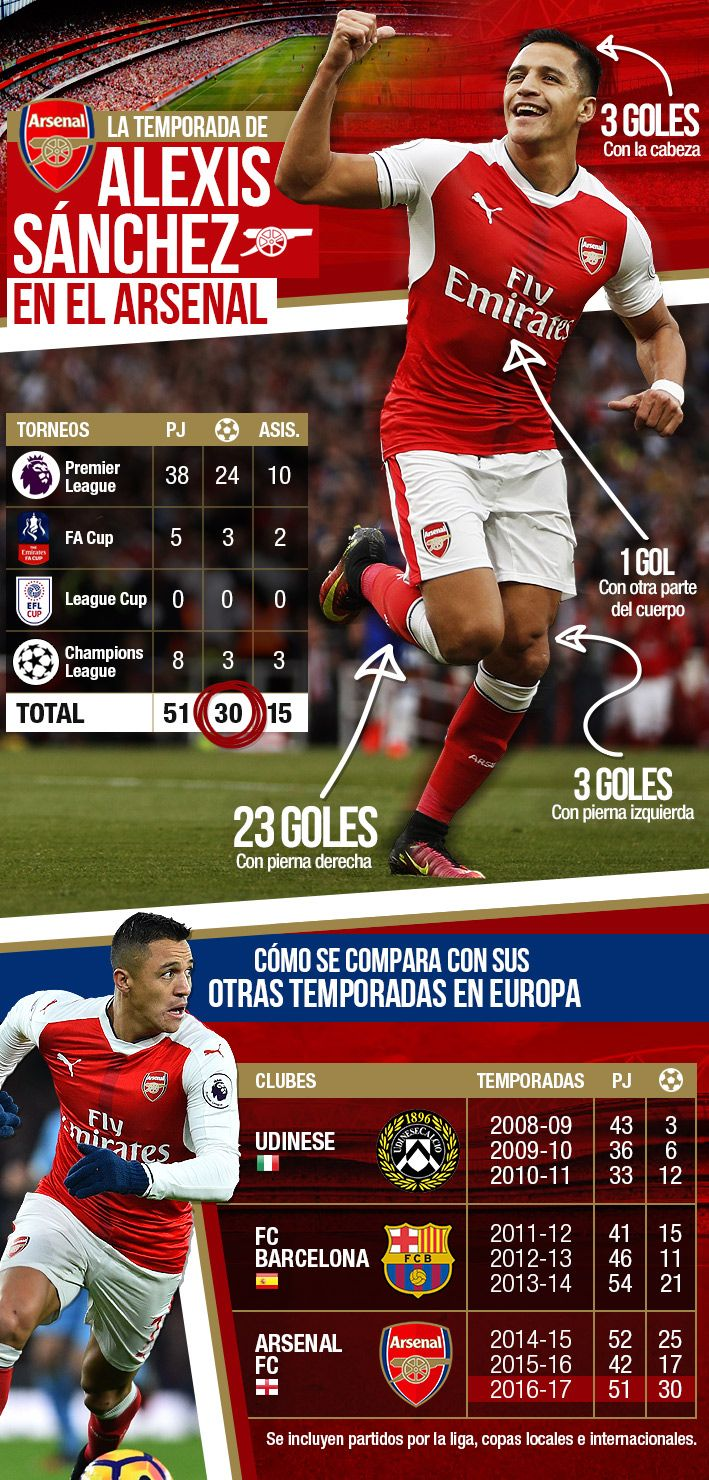 Mira los espectaculares números que consiguió Alexis Sánchez en la que podría ser su última temporada en el Arsenal | Emol.com #arsenal #fa #cup #futbol #alexis #alexissanchez #sanchez #as7 #chile #premierleague #gunners #gunner