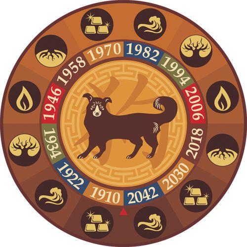 Восточный гороскоп совместимость Собаки     Китайский зодиак: совместимость знака Собаки с остальными восточными знаками
