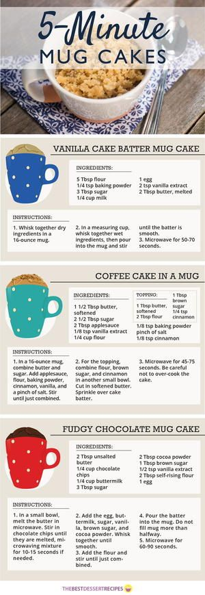 There's really nothing better on a cold, lazy day than a nice warm mug cake! These 5-Minute Mug Cakes are the essential for any one from college students in need of a quick, sweet treat to bakers who love their fine cakes and desserts.