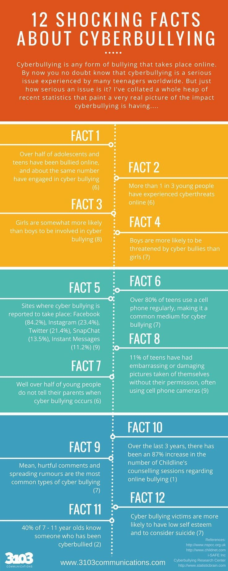 12 SHOCKING FACTS ABOUT CYBERBULLYING INFOGRAPHIC