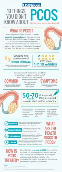 Polycystic ovary syndrome, or PCOS, is the most common endocrine disorder in females and the most common cause of female infertility. Common symptoms include irregular menstrual cycles, excess hair growth and weight gain. Health risks include diabetes, depression and endometrial cancer. Currently, there is no cure for PCOS. However, symptoms can be managed with birth control pills, regular exercise and a healthy diet.