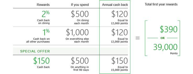 No Annual Fee Dining Rewards Card #rewards #credit #cards, #credit #cards, #visa #credit #cards, #personal #credit #cards, #no #annual #fee, #cash #rewards # http://florida.remmont.com/no-annual-fee-dining-rewards-card-rewards-credit-cards-credit-cards-visa-credit-cards-personal-credit-cards-no-annual-fee-cash-rewards/  TD Cash Credit Card Have you received a credit card offer from TD Bank? Visit a TD Bank near you Have you received a First Class credit card offer from TD Bank? Cash back…