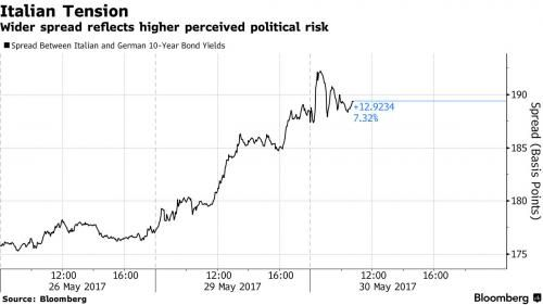 Greek, Italian Risks Weigh On European, Global Markets; Oil, Gold Slide http://betiforexcom.livejournal.com/24236451.html  Tuesday's session started off on the back foot, with the Euro first sliding on Draghi's dovish comments before Europarliament on Monday where he signaled no imminent change to ECB's forward guidance coupled with a Bild report late on Monday according to which Greece was prepared to forego its next debt payment if not relief is offered by creditors, pushing European…